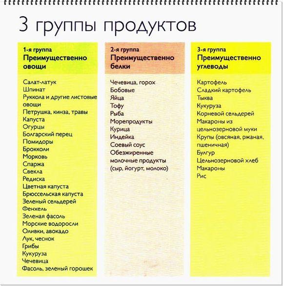 Три группы продуктов
