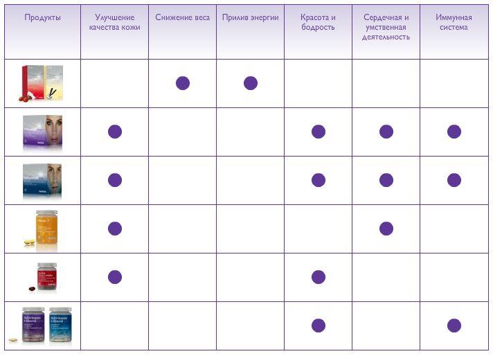 Таблица продуктов wellness и их влияние на организм