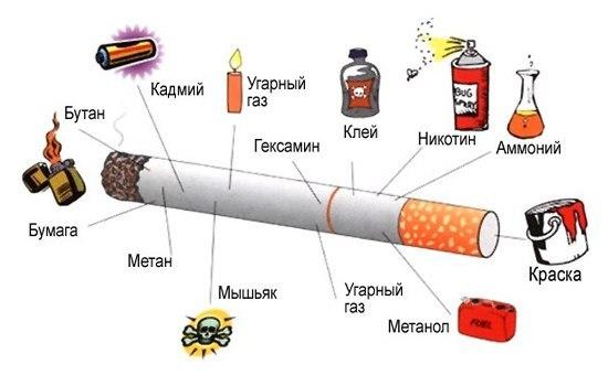 состав сигареты. что нас вынуждают курить
